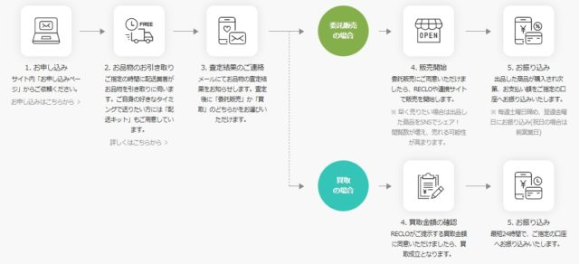 リクロ RECLO スマート出品サービス