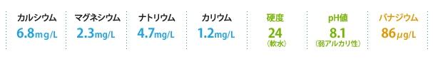 富士山の天然水 ミネラル配合量