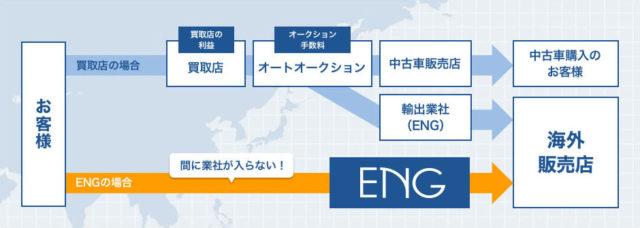ENG 車買取 特徴