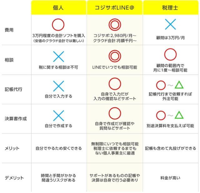 コジサポLINE@ 特徴