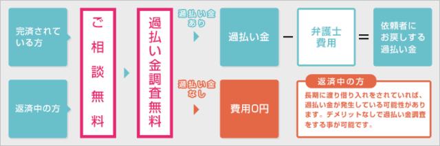 東京ミネルヴァ法律事務所 債務整理 流れ