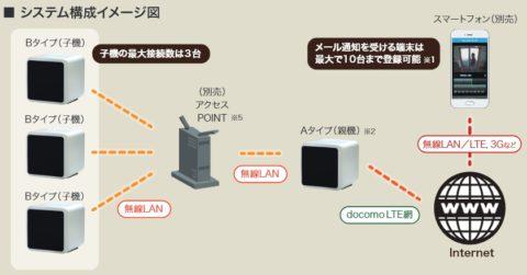 NTTドコモ回線
