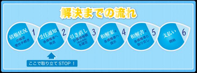 東京ロータス法律事務所 債務整理 フロー