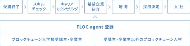 FLOC agent