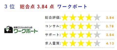 bestwork 評価