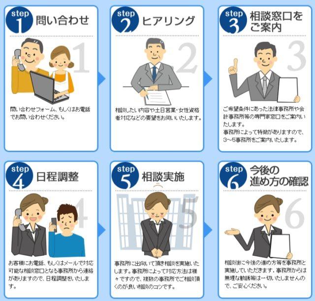 日本法規情報 相続サポート 利用の流れ