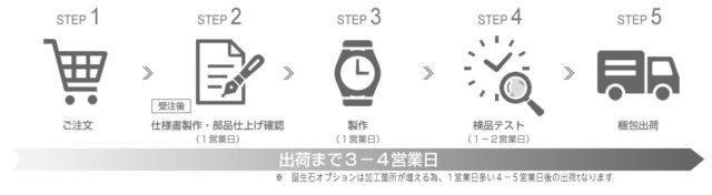 オーダーメイド 腕時計 ルノータス 利用の流れ