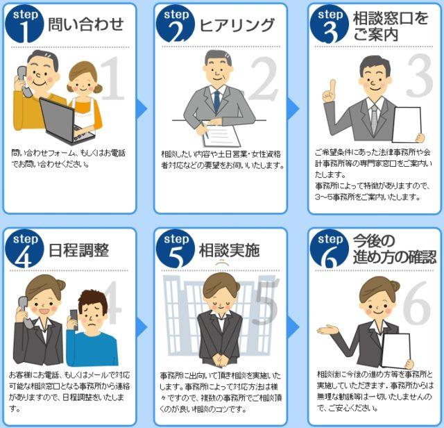 日本法規情報 債務整理サポート 利用の流れ
