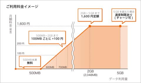 nuroモバイル 0SIM