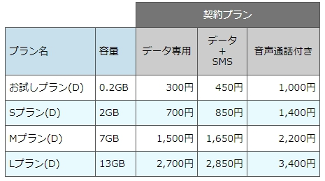 nuroモバイル NTTドコモ
