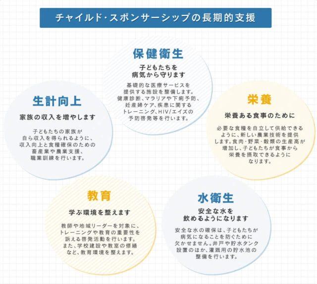 ワールド・ビジョン・ジャパン チャイルド・スポンサーシップ 特徴