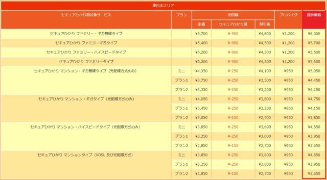 NTT東日本エリア 料金