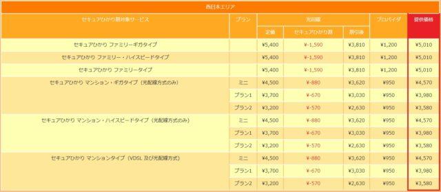 NTT西日本エリア 料金