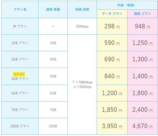 NTTドコモ回線 Dプラン 料金