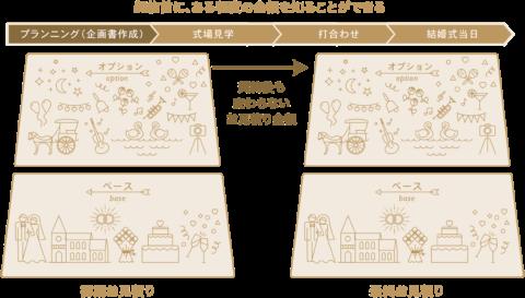 gensen wedding プランニング