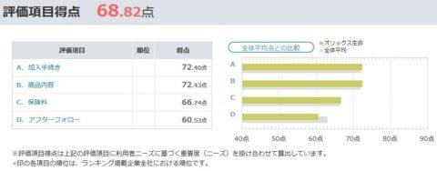 オリコン顧客満足度ランキング 評価
