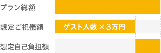 HIMARI ひまり 結婚式 総額