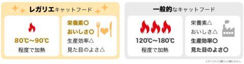レガリエ キャットフード 低温加熱製法