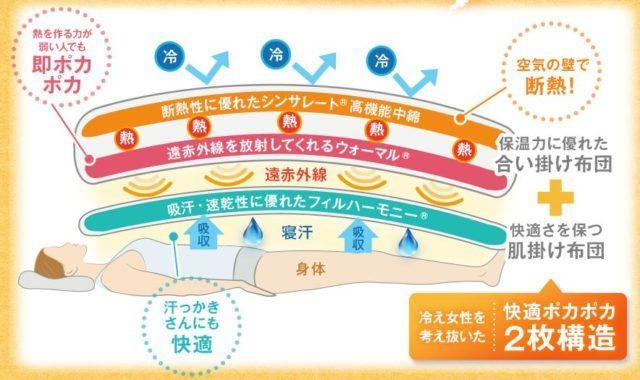 ママウォーム 3種類の中綿