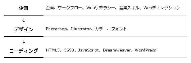 atGPジョブトレIT・Web デジタルハリウッド Webデザイナー講座