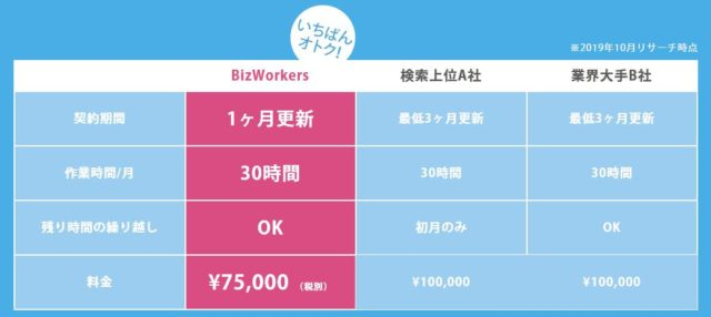BizWorkers ビズワーカーズ 費用