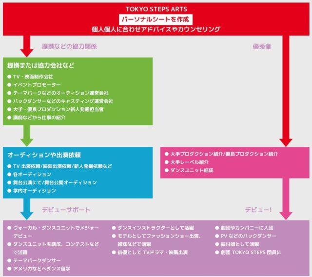 東京ステップスアーツ TOKYO STEPS ARTS 就職