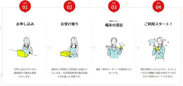 クラウドWiFi東京 利用の流れ