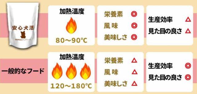 安心犬活 低温低圧製法