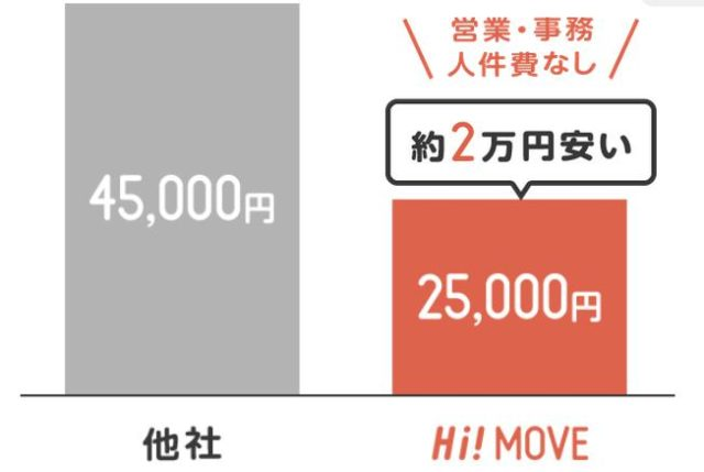Hi!MOVE ハイムーブ 費用