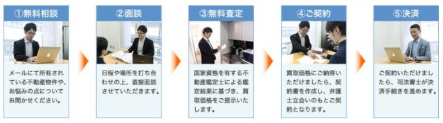 ソクガイ.jp 利用の流れ