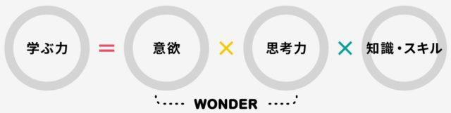 WonderBox ワンダーボックス STEAM教育