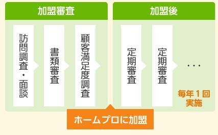 リフォーム業者 審査