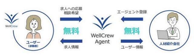 ウェルクルーエージェント WellCrew Agent 非公開求人