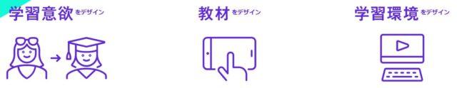 オンライン英会話 CanBe キャンビー 特徴