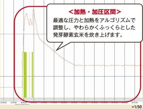 アルゴリズム 圧力 温度