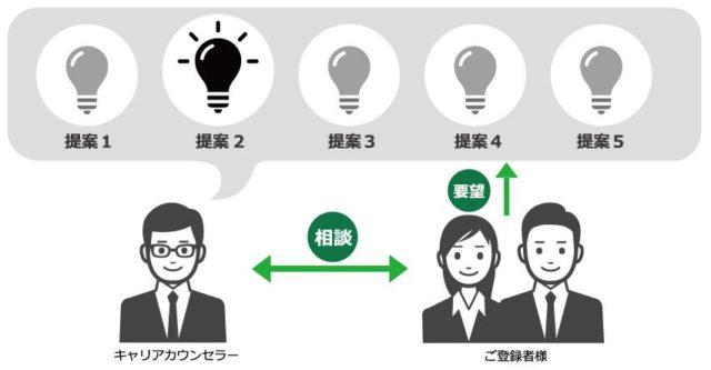 アージスジャパン 外資系 転職支援 特徴