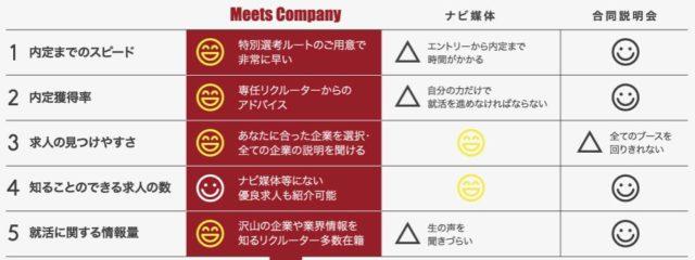 MeetsCompany ミーツカンパニー 特徴