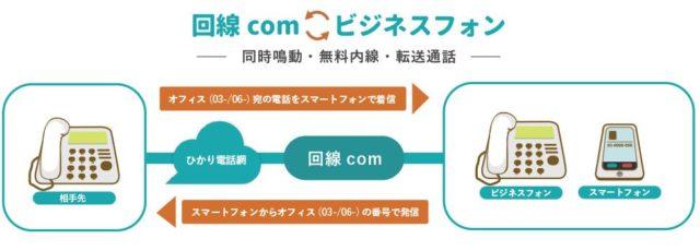 回線.com 回線ドットコム クラウドPBX 特徴
