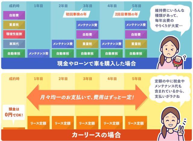 MOTA モータ 定額マイカー 特徴