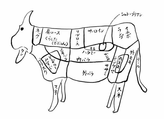 くろげ 米沢牛 通販 特徴