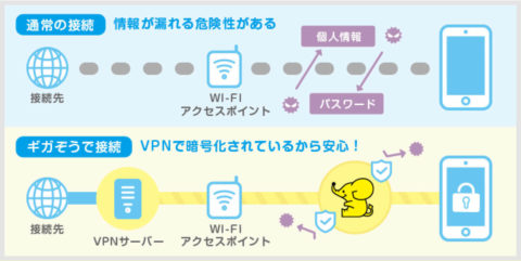 フリーWi-Fi VPN 暗号化