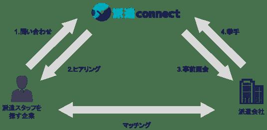 派遣コネクト 特徴