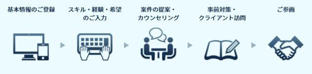 join ジョイン 利用の流れ