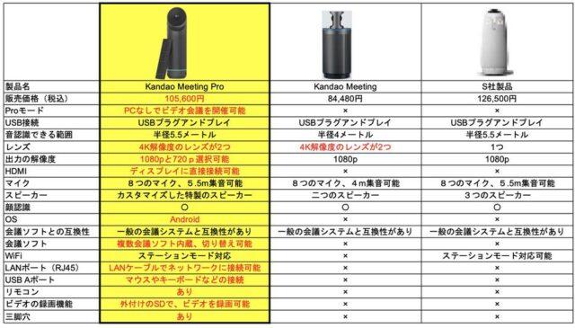 KANDAO Meeting Pro 価格