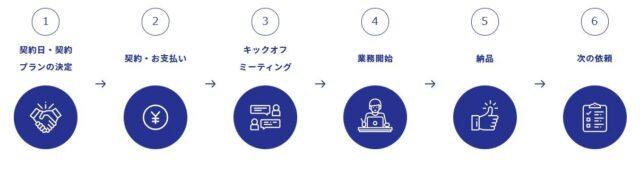 オンラインアシスタントサービス タスカル 利用の流れ
