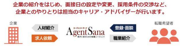 Agent-Sana エージェントサーナ 特徴