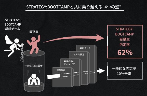 ストラテジーブートキャンプ STRATEGY:BOOTCAMP 特徴