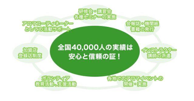 日本アロマコーディネータースクール 特徴