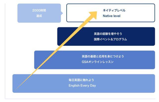Global Step Academy 特徴