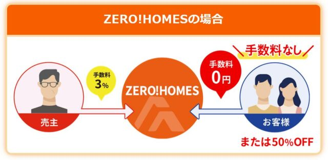 ゼロホームズ ZERO!HOME 特徴